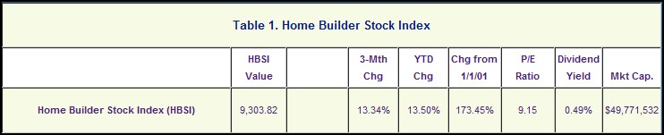 Home Builder Stock Index