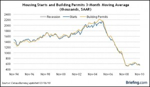 U.S Housing Starts and Building Permits