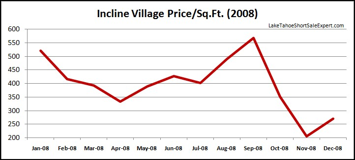 Incline Village Home Values