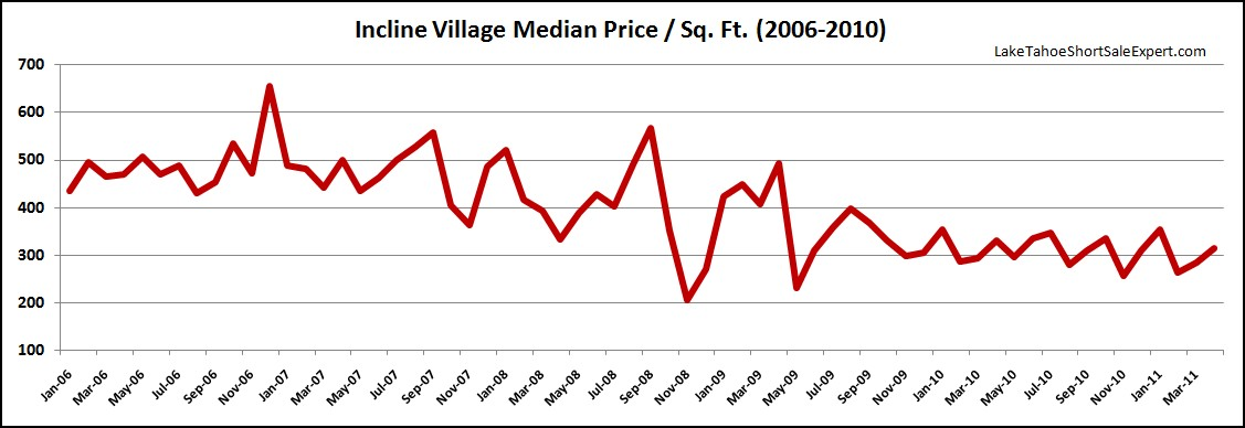Incline Village Short Sales