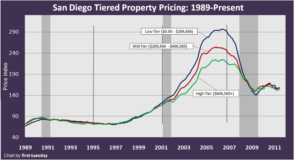 California Housing Market Graph