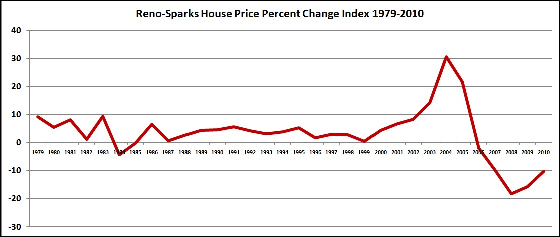 Reno Housing Prices Chart